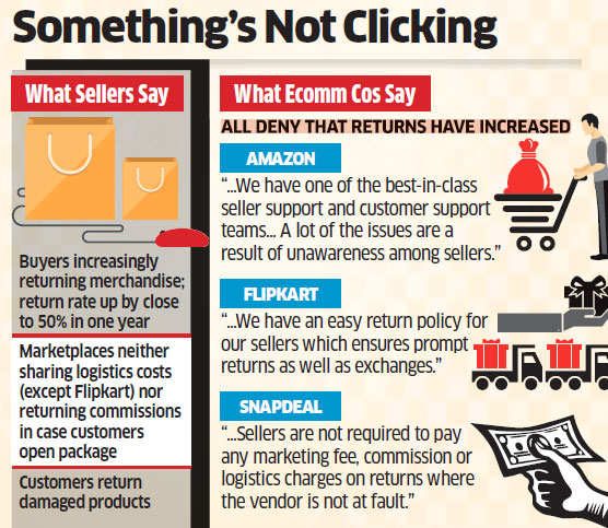 Sellers on ecommerce sites like Flipkart, Amazon, complain of being penalised for returned goods