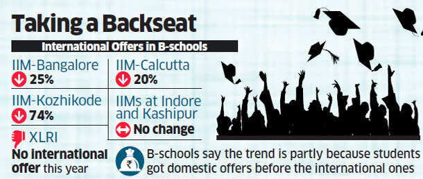 Job offers for global postings drying up in leading B-schools this year