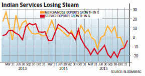Back-office blues hit India as service exports start to slow