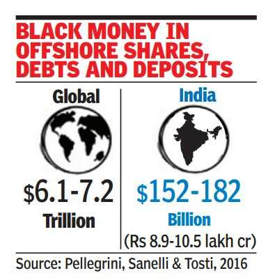$181 billion Indian black money hidden in tax havens?