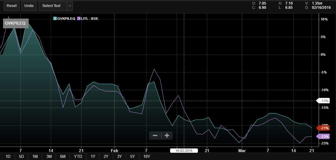 SENSEX - 30 Stocks Live