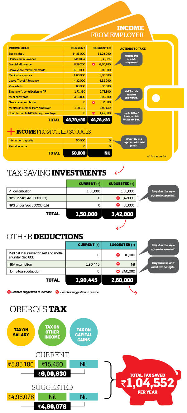 How Oberoi can revamp income and investments to cut tax by over Rs 1 lakh