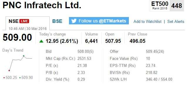 lanco infratech share