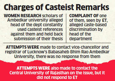 Central University Of Rajasthan Student Alleges