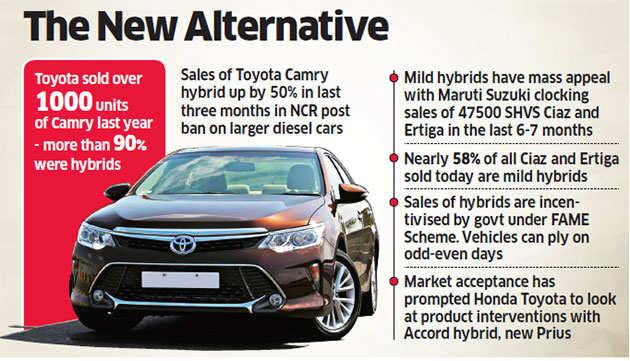 The economic reality of hybrid vehicles
