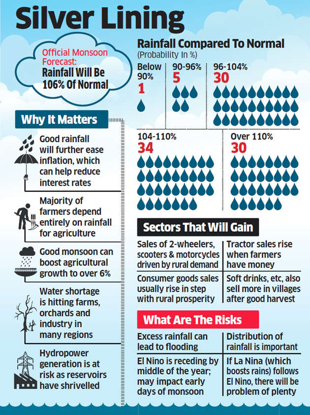 IMD forecasts well-distributed rains, kindling hopes of economic revival