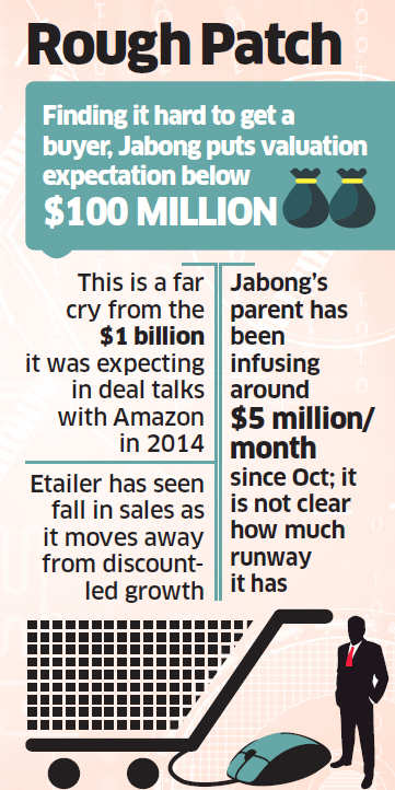 Struggling to find a buyer, Jabong slashes price tag; finds no buyer even at Rs 663 crore