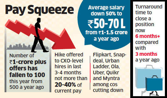 Wages dry up at startups on back of funds drought; pay for fresh hires in Ola, Uber dips