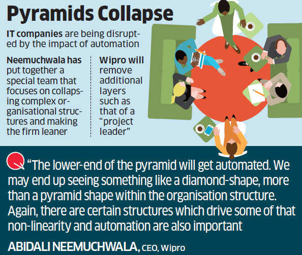 Wipro initiates move to do away with excess layers of managers and executives