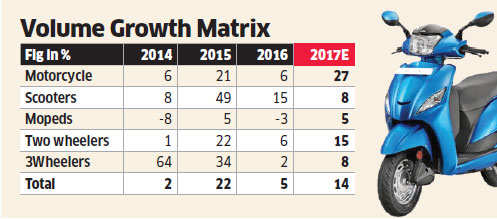 TVS Motor's valuation appears optimistic after monsoon forecast