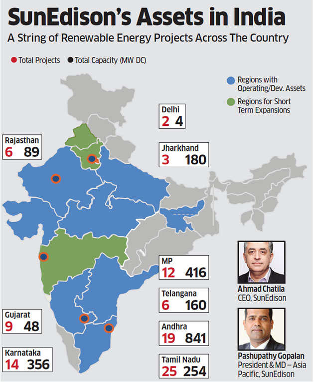 SunEdison bankruptcy: Is India's sunrise sector staring at another Enron?