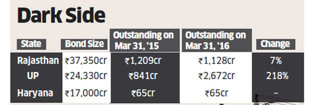 Outstanding dues of state power discoms rise 16 per cent to Rs 22,000 crore