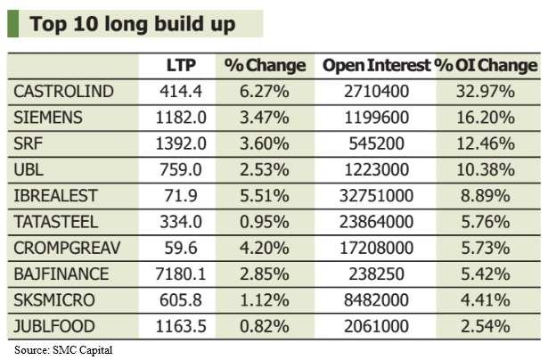 F&O view: Fresh Call writing at strike price 7,900 likely to limit gains in Nifty