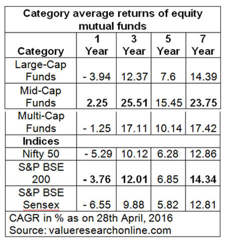 When investing in mutual funds, here's what you should know