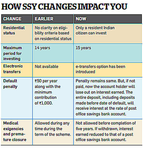 Know the new rules of the Sukanya scheme