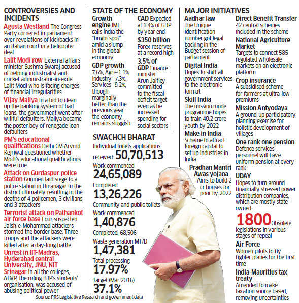 How BJP sets the terms in PM Narendra Modi's second year