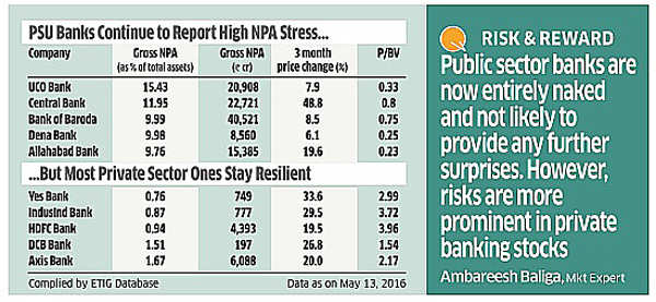 Are NPA-hit bank stocks worth investing now?