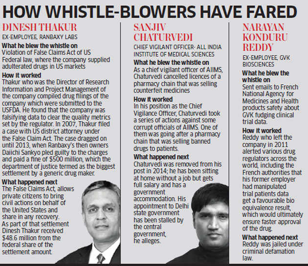 How drug whistle-blowers in India have to fight a long battle