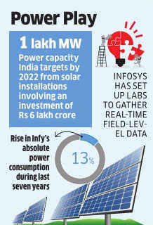 Infosys using own coding to install solar capacity