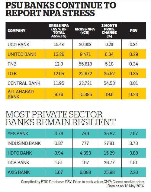 Banking sector: More bad news expected