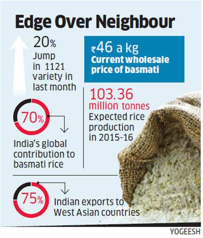 Basmati rice prices surge before Iran ban