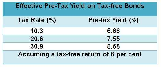 What are tax-free bonds and how they work