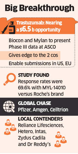 Biocon cancer drug trial data positive from 3 clinical trials