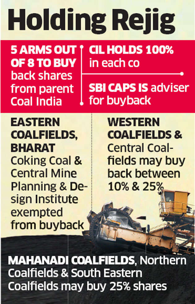 5 Subsidiaries Of Coal India To Buyback Up To 25 Per Cent Shares The Economic Times