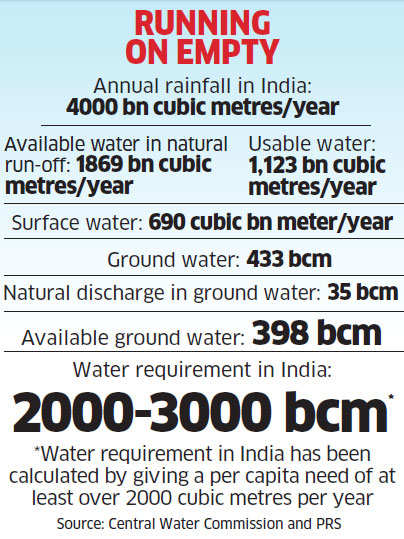 Why rains will not solve the country's growing ground water problems