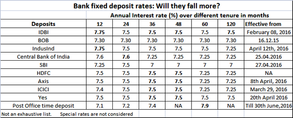 how to find yearly interest rate