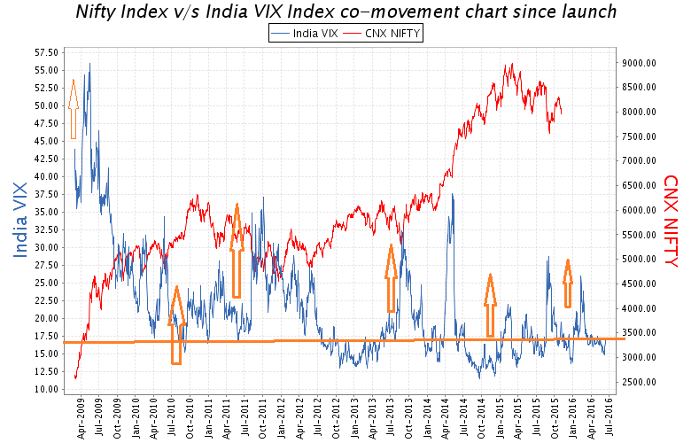 Stock Market Volatility Indian Economic Factors And With