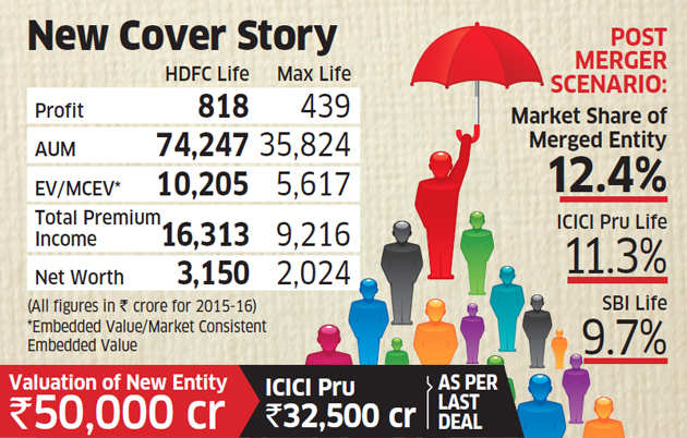 Boards clear Max Life, Max Fin services merger with HDFC life