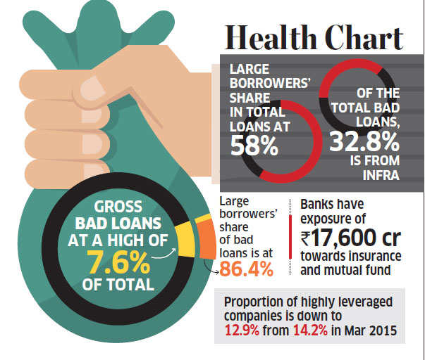 Stress Test Liquidity: Bad Loans Take Toll On Financial System, Banks Fail To
