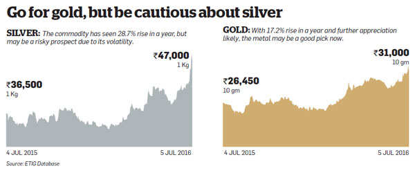 Is it time to rush to buy gold?