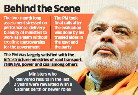 Cabinet reshuffle took place after PM Narendra Modi led two-month long assessment process