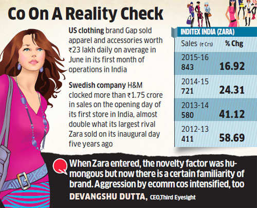 Zara posts slowest sales growth in India; stiff competition from global rivals like H&M and Gap