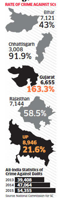 Crime against Scheduled Castes: Steep spike in Gujarat, most number of cases in UP