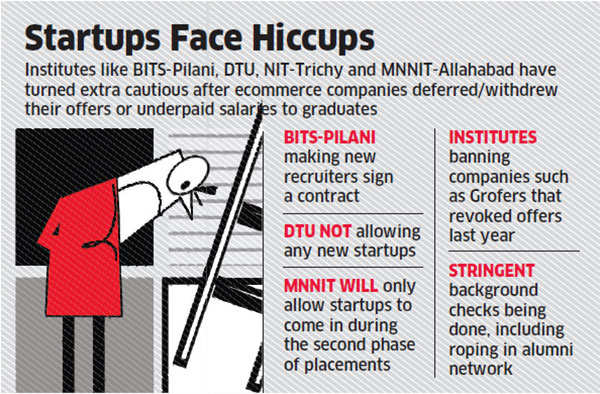 Placement teams at engineering  schools turn extra vigilant after startups' failure to make good on offers - Economic Times