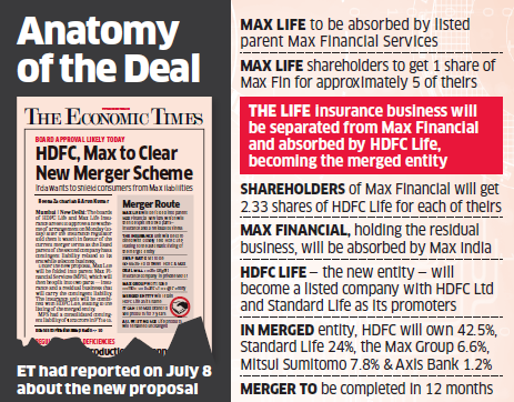 HDFC Life, Max Life agree on swap ratio, non-compete fee