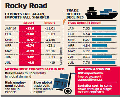 India's merchandise exports down 6.84 pct y/y in July