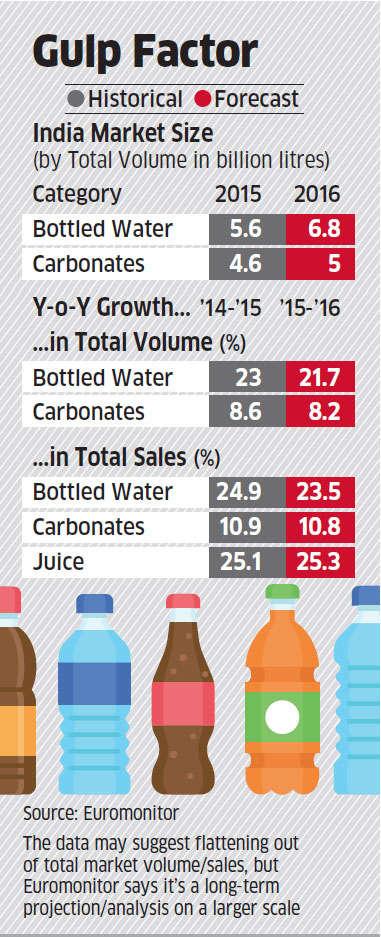 market segment bottled water