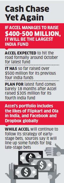 Accel Partners eyes $500 million for fifth India fund