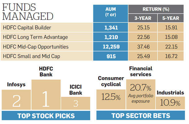 ET Wealth-Morningstar ranking: Top 10 mutual fund managers 2016