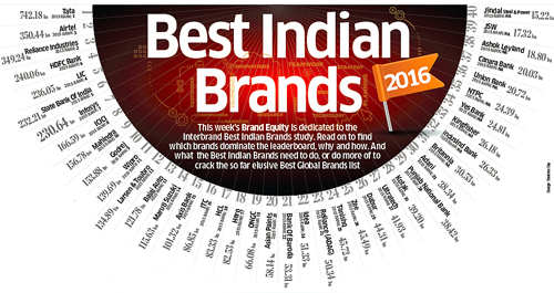 Best Indian Brands: The strategy that makes them winners!