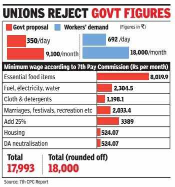 What the trade union workers' fight is all about: Rs 350 vs Rs 692