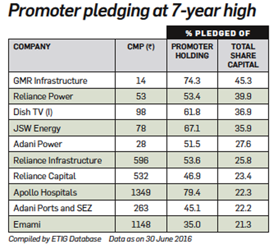 Why you should be wary of stocks where promoters have pledged shares
