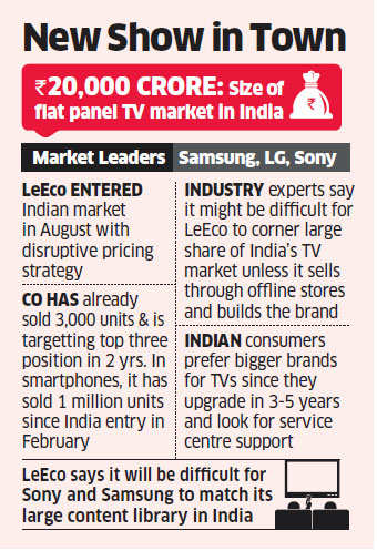 LeEco's entry in TV market to bring price war on large screens | The Economic Times