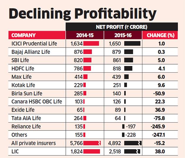 LIC profit rises 38%, private players see 15% decline