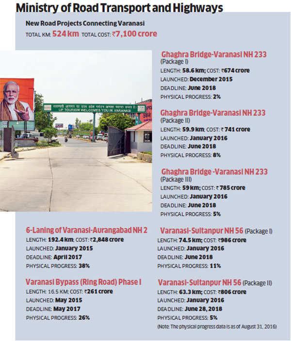 Varanasi: Big budget projects galore in PM Narendra Modi's constituency