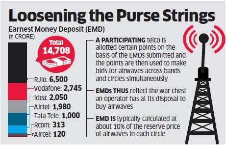 Reliance Jio files around Rs 6,500 crore deposit for upcoming spectrum sale